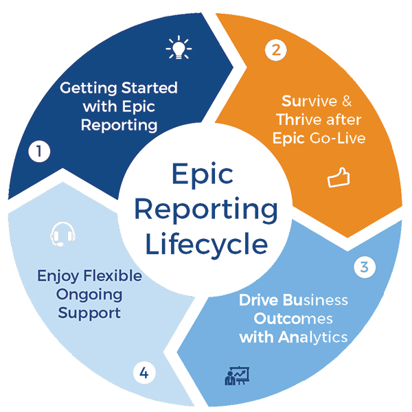 epic-reporting-lifecycle-smooth.png